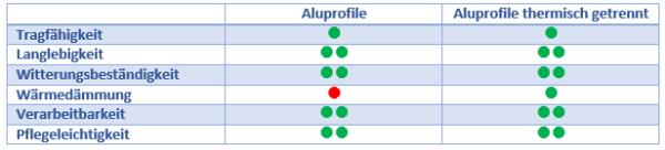 Übersicht Aluprofile